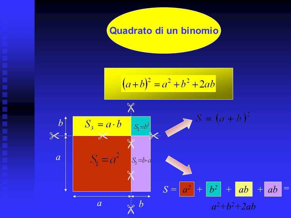 Prodotti Notevoli AreaVolume - Quadrato di un binomio - Quadrato di un trinomio - Differenza di quadrati - Quadrato di un binomio - Quadrato di un trinomio - Differenza di quadrati - Cubo di un binomio - Differenza di cubi - Somma di cubi - Cubo di un binomio - Differenza di cubi - Somma di cubi Proprietà distributiva Prodotti di binomi