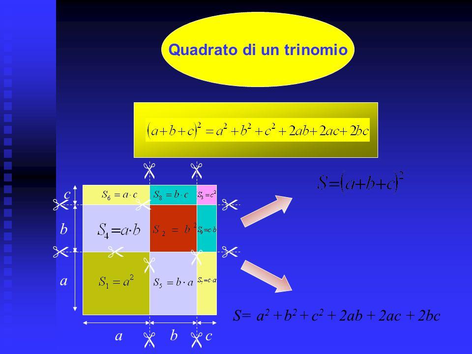 a2a2 (a-b) 2 a·b b2b2 Quadrato di un binomio a-bb a b a S=(a-b) 2 S= a 2 b2b2 +- a·b - = a 2 -2ab+b 2