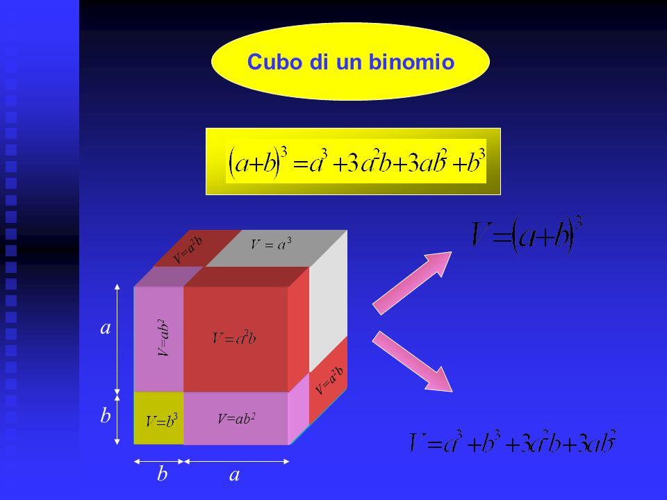 S=(a-b)a S=b 2 S=(a-b)b S = Differenza di quadrati a a b b (a-b)(a+b) a-b