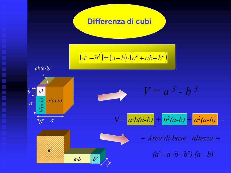 V=ab 2 V=a 2 b Cubo di un binomio V=ab 2 ba b a