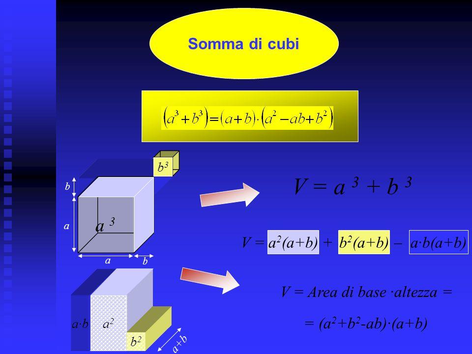 Differenza di cubi V= (a 2 +a ·b+b 2 ) (a - b) a b a b 2 (a-b) b3b3 a 2 (a-b) b a2a2 a·b ab(a-b) a-b b 2 (a-b)a·b(a-b)a 2 (a-b) = Area di base · altezza = b2b2 V = a 3 - b 3 ++=