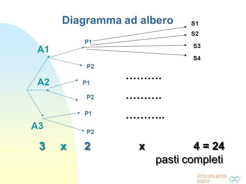 Torna alla prima pagina Diagramma ad albero A1 A2 A3 P1 P2 S1 S2 S3 S4 ………. ……….. 3 x 2 x 4 = 24 pasti completi 3 x 2 x 4 = 24 pasti completi