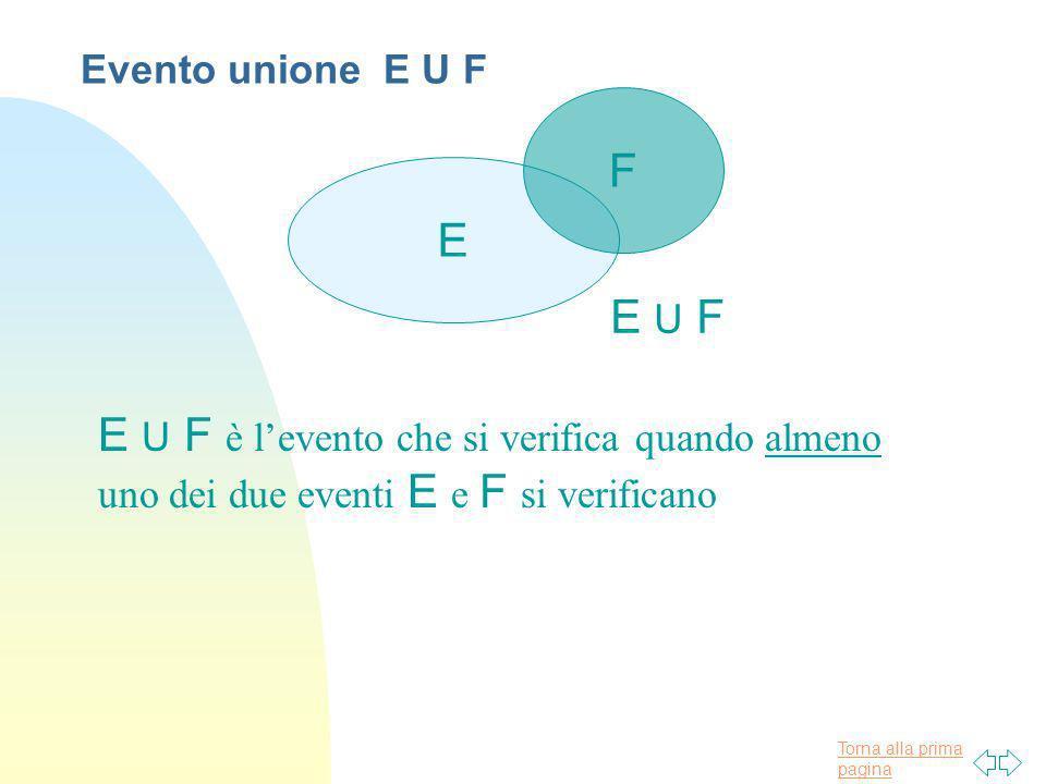 Torna alla prima pagina E F E U F E U F è levento che si verifica quando almeno uno dei due eventi E e F si verificano Evento unione E U F