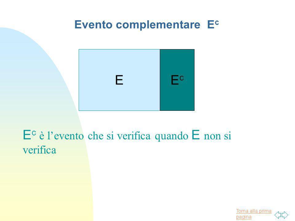 Torna alla prima pagina E c è levento che si verifica quando E non si verifica EEcEc Evento complementare E c