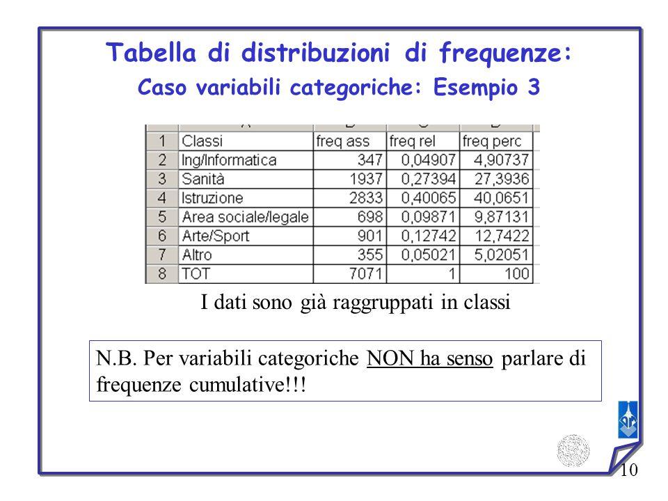 10 Tabella di distribuzioni di frequenze: Caso variabili categoriche: Esempio 3 I dati sono già raggruppati in classi N.B. Per variabili categoriche N