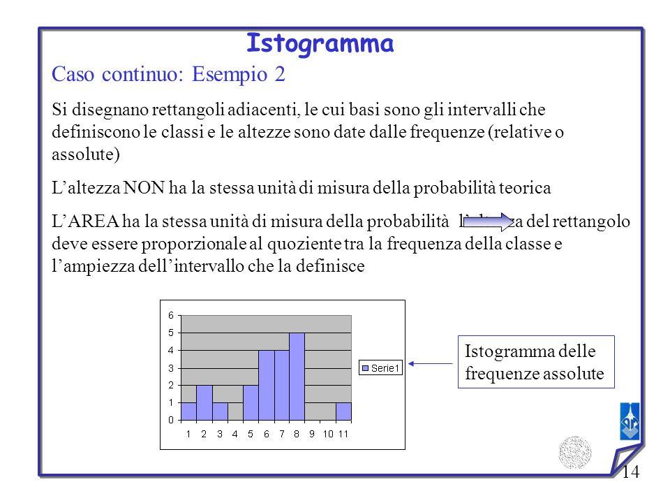 14 Istogramma Caso continuo: Esempio 2 Si disegnano rettangoli adiacenti, le cui basi sono gli intervalli che definiscono le classi e le altezze sono
