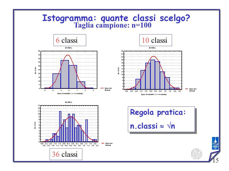15 Istogramma: quante classi scelgo? Taglia campione: n=100 6 classi10 classi 36 classi Regola pratica: n.classi n Regola pratica: n.classi n