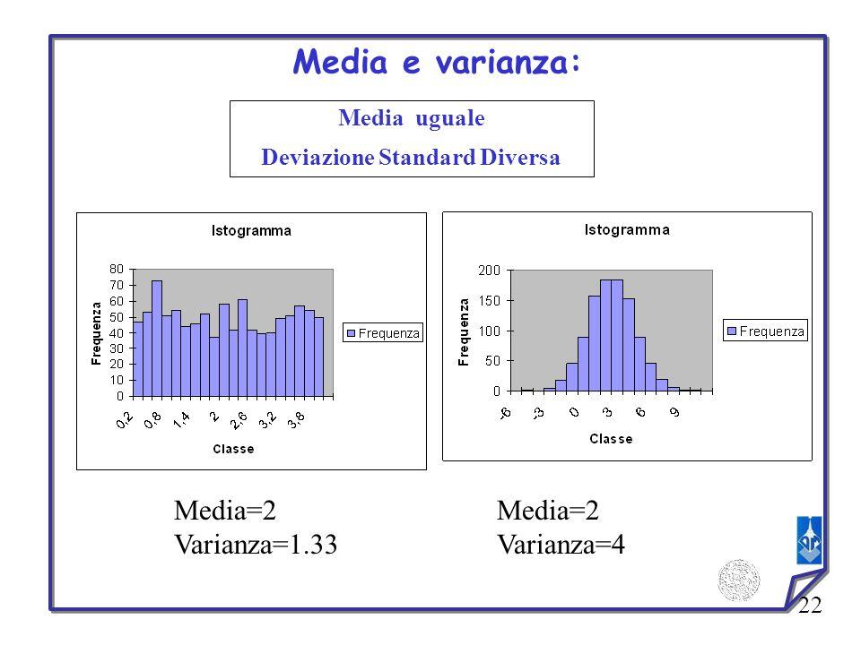 22 Media uguale Deviazione Standard Diversa Media e varianza: Media=2 Varianza=1.33 Media=2 Varianza=4