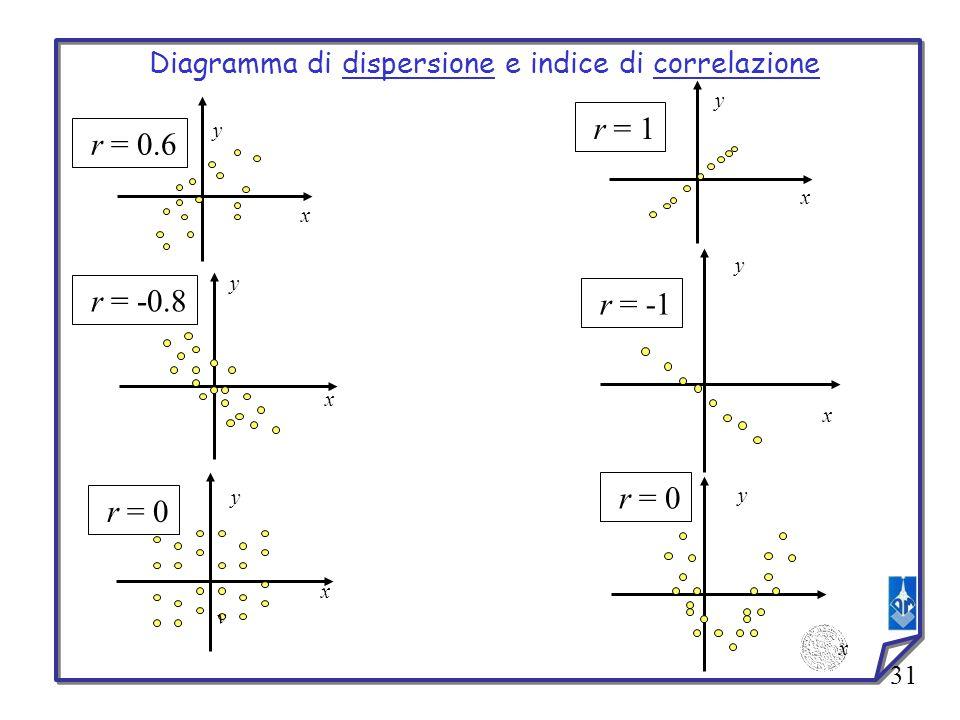 31 r = 0.6 y x y y x r = 1 y x r = -0.8 y x r = -1 x r = 0 x v y Diagramma di dispersione e indice di correlazione