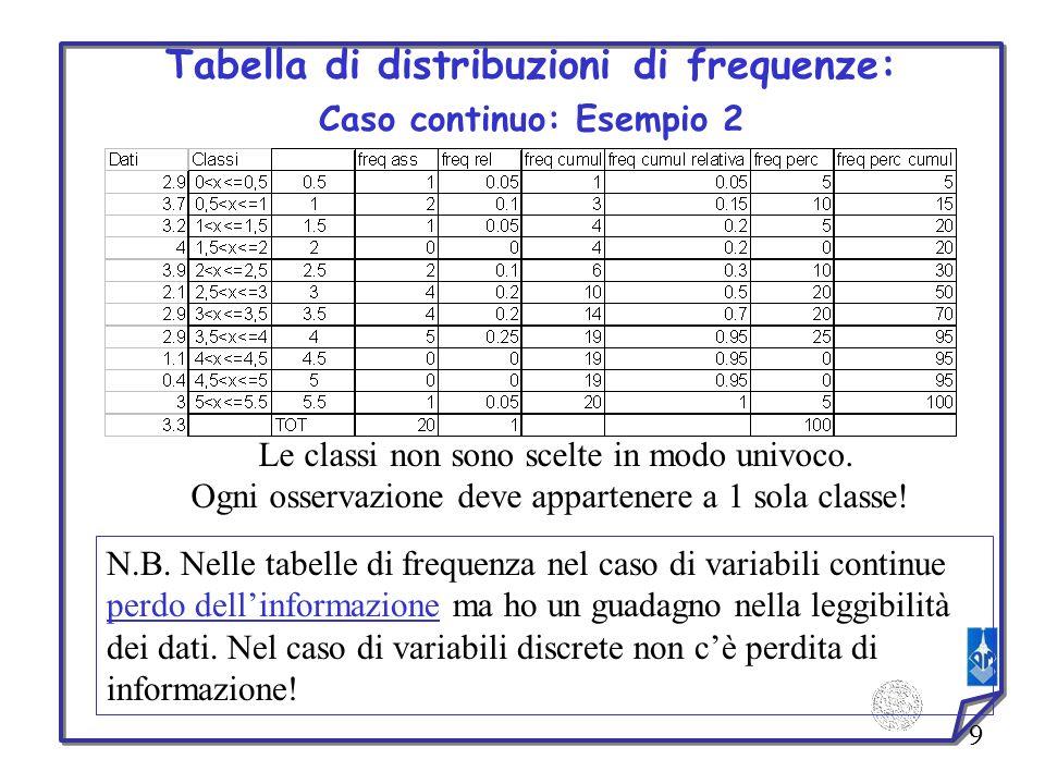 9 Tabella di distribuzioni di frequenze: Caso continuo: Esempio 2 Le classi non sono scelte in modo univoco. Ogni osservazione deve appartenere a 1 so