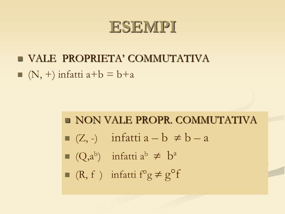 ESEMPI VALE PROPRIETA COMMUTATIVA VALE PROPRIETA COMMUTATIVA (N, +) infatti a+b = b+a NON VALE PROPR. COMMUTATIVA (Z, -) infatti a – b b – a (Q,a b )