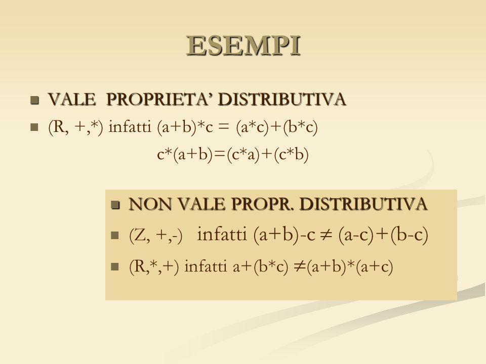 ESEMPI VALE PROPRIETA DISTRIBUTIVA VALE PROPRIETA DISTRIBUTIVA (R, +,*) infatti (a+b)*c = (a*c)+(b*c) c*(a+b)=(c*a)+(c*b) NON VALE PROPR. DISTRIBUTIVA