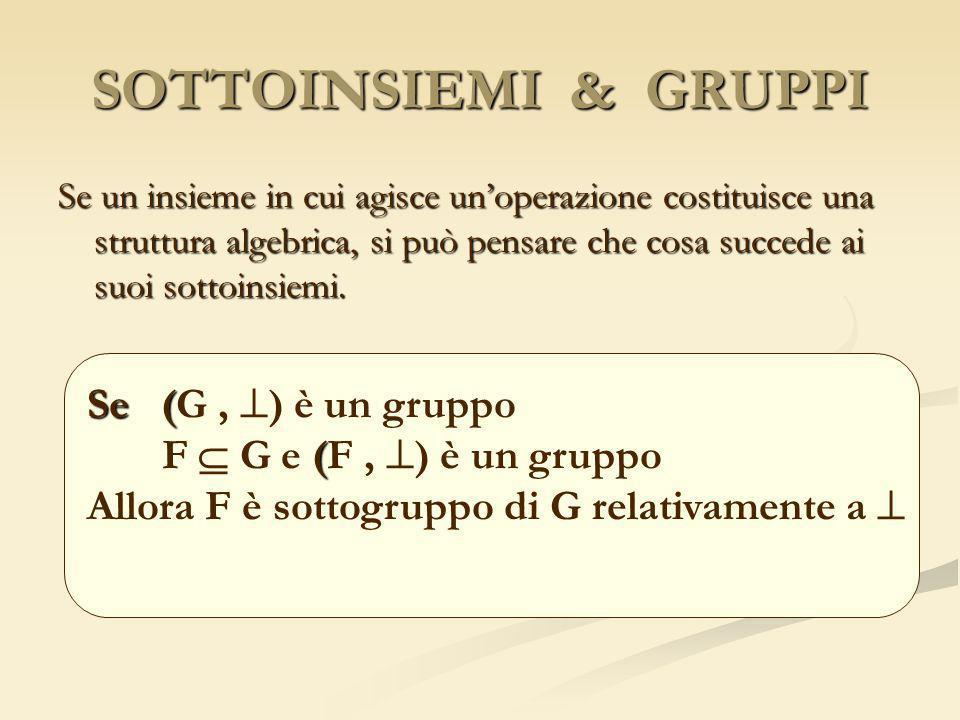 ESEMPI NP={x N, x=2k} NP N (NP, +) è un monoide NP={x N, x=2k} NP N (NP, +) è un monoide A={x Z, x=5k} A Z (A,+) è un gruppo A={x Z, x=5k} A Z (A,+) è un gruppo B= {+1, -1 } B Z + non op.