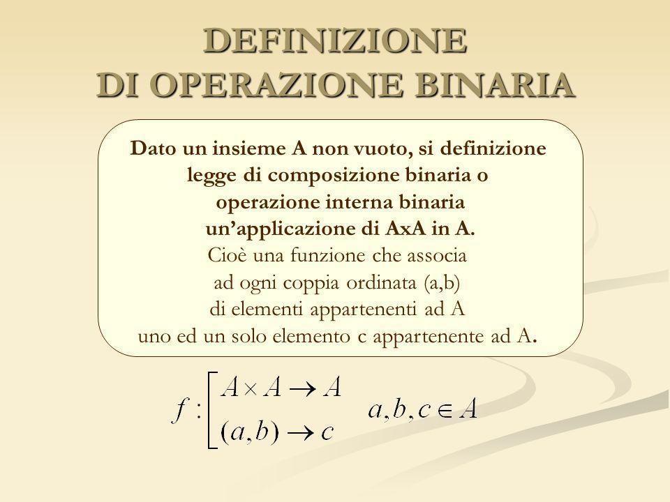 DEFINIZIONE DI OPERAZIONE BINARIA Dato un insieme A non vuoto, si definizione legge di composizione binaria o operazione interna binaria unapplicazion