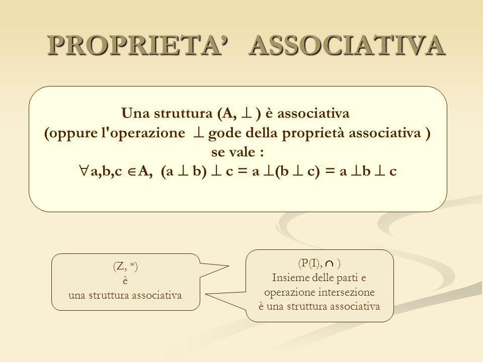 ESEMPI VALE PROPRIETA ASSOCIATIVA VALE PROPRIETA ASSOCIATIVA (R, +) infatti (a+b)+c = a+(b+c) = a+b+c NON VALE PROPR.