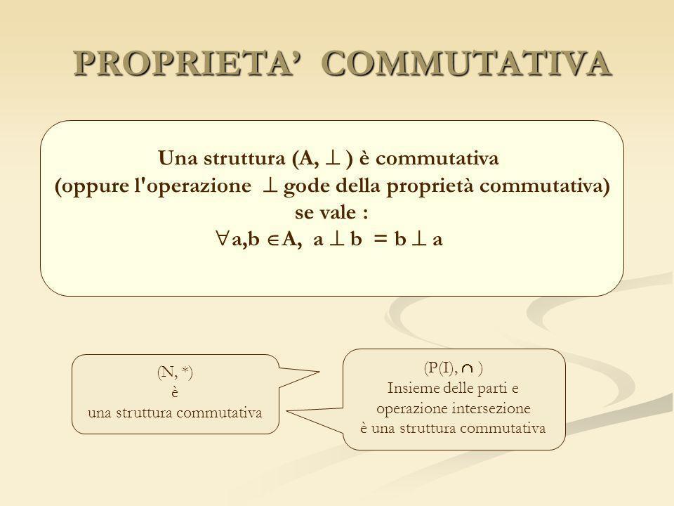 PROPRIETA COMMUTATIVA PROPRIETA COMMUTATIVA Una struttura (A, ) è commutativa (oppure l'operazione gode della proprietà commutativa) se vale : a,b A,