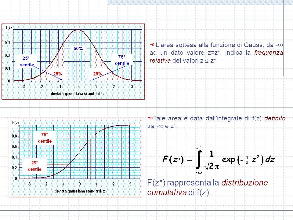 L'area sottesa alla funzione di Gauss, da - ad un dato valore z=z*, indica la frequenza relativa dei valori z z*. Tale area è data dall'integrale di f