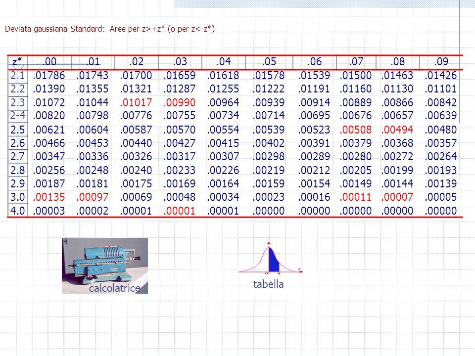 Deviata gaussiana Standard: Aree per z>+z* (o per z<-z*) z*.00.01.02.03.04.05.06.07.08.09 2.1.01786.01743.01700.01659.01618.01578.01539.01500.01463.01