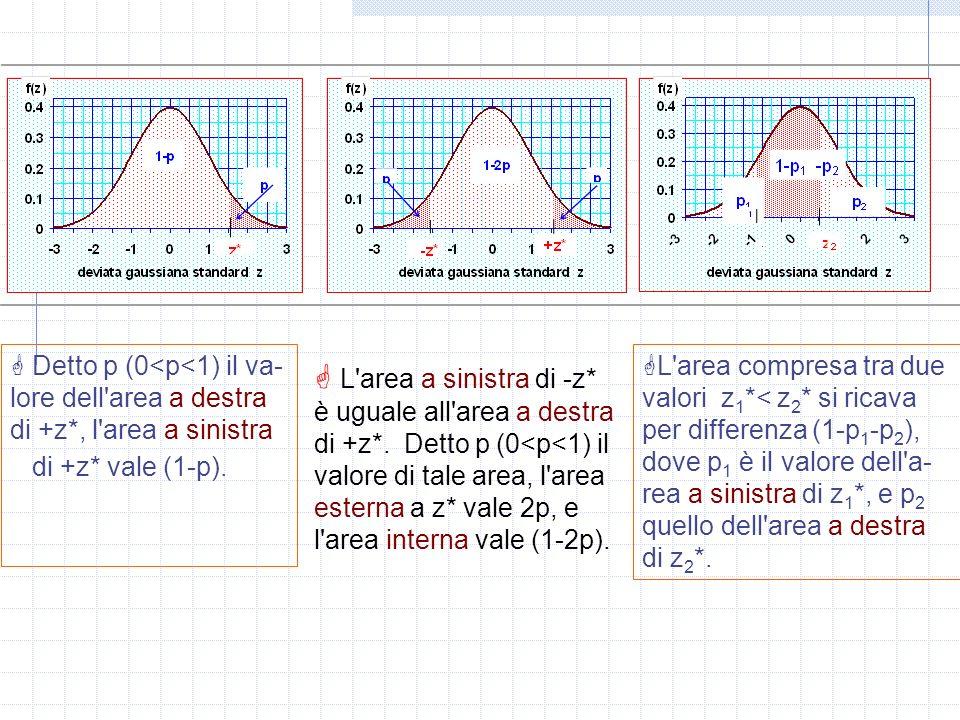 Detto p (0<p<1) il va- lore dell'area a destra di +z*, l'area a sinistra di +z* vale (1-p). L'area a sinistra di -z* è uguale all'area a destra di +z*