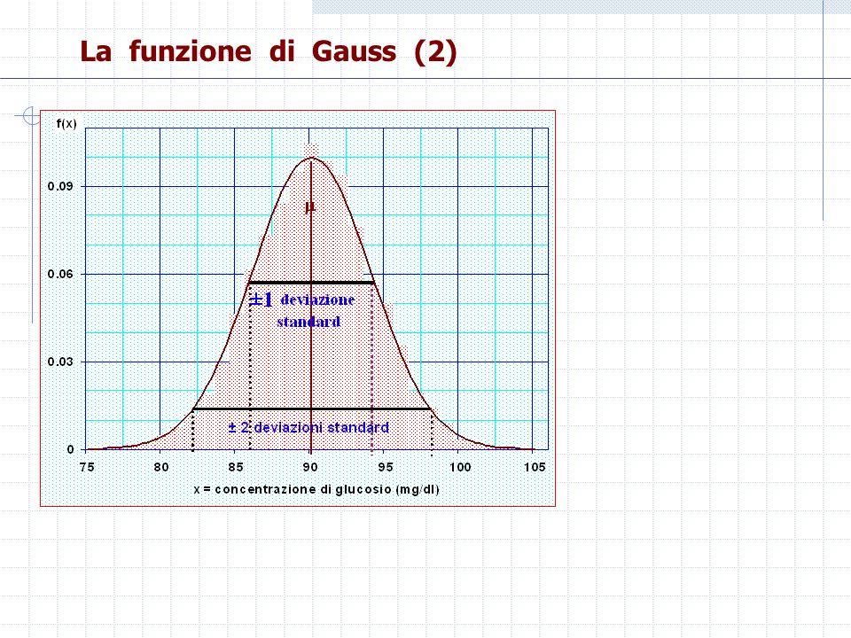 La funzione di Gauss (2)