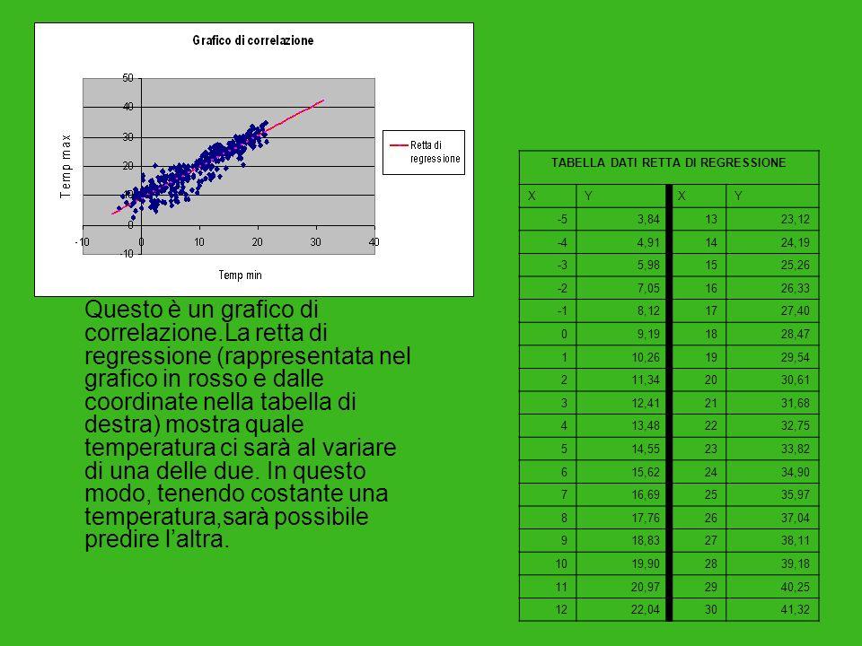 Questo è un grafico di correlazione.La retta di regressione (rappresentata nel grafico in rosso e dalle coordinate nella tabella di destra) mostra qua