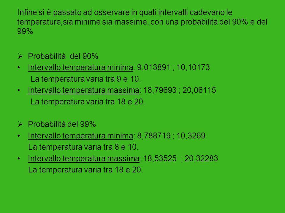 Infine si è passato ad osservare in quali intervalli cadevano le temperature,sia minime sia massime, con una probabilità del 90% e del 99% Probabilità