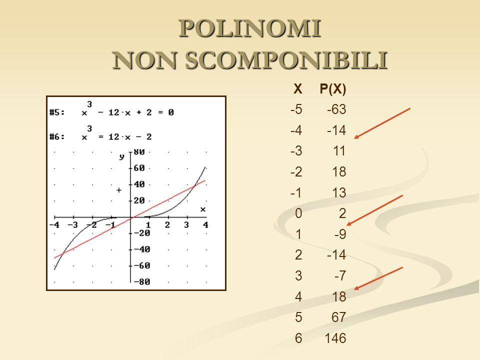 POLINOMI NON SCOMPONIBILI XP(X) -5-63 -4-14 -311 -218 13 02 1-9 2-14 3-7 418 567 6146