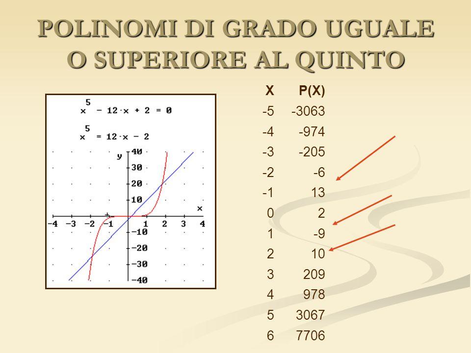POLINOMI DI GRADO UGUALE O SUPERIORE AL QUINTO XP(X) -5-3063 -4-974 -3-205 -2-6 13 02 1-9 210 3209 4978 53067 67706