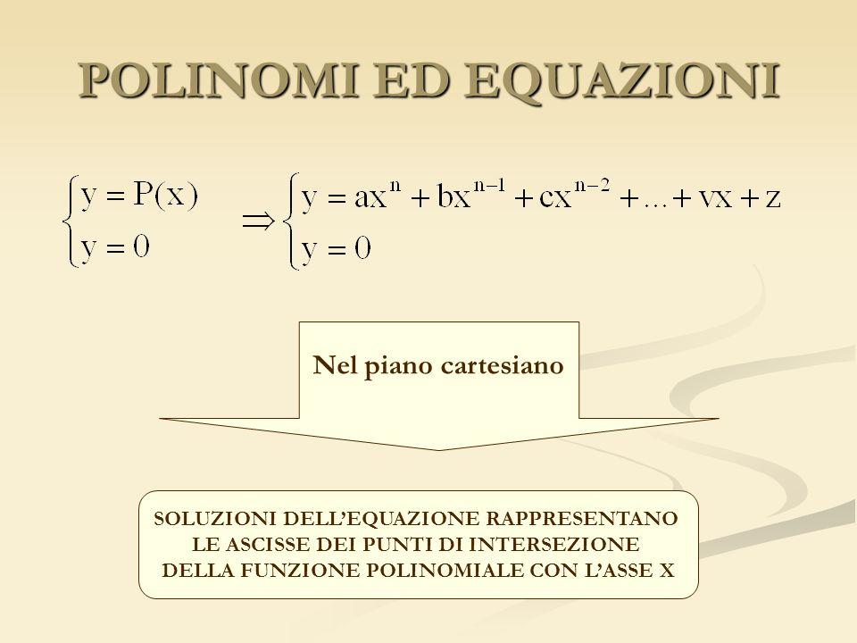 POLINOMI ED EQUAZIONI Nel piano cartesiano SOLUZIONI DELLEQUAZIONE RAPPRESENTANO LE ASCISSE DEI PUNTI DI INTERSEZIONE DELLA FUNZIONE POLINOMIALE CON LASSE X