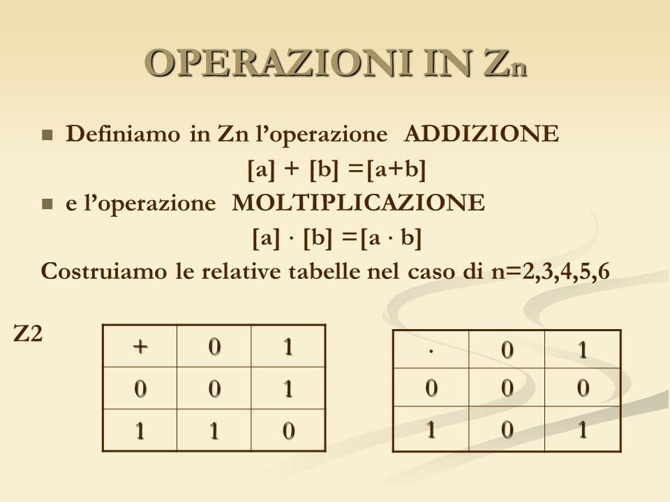 OPERAZIONI IN Z n Definiamo in Zn loperazione ADDIZIONE [a] + [b] =[a+b] e loperazione MOLTIPLICAZIONE [a] [b] =[a b] Costruiamo le relative tabelle n