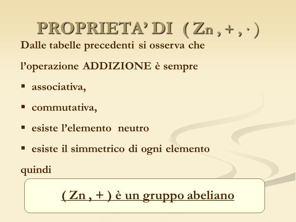 PROPRIETA DI ( Z n, +, ) Dalle tabelle precedenti si osserva che loperazione ADDIZIONE è sempre associativa, commutativa, esiste lelemento neutro esis