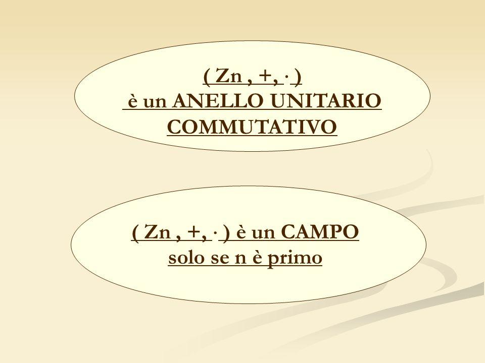 ( Zn, +, ) è un ANELLO UNITARIO COMMUTATIVO ( Zn, +, ) è un CAMPO solo se n è primo