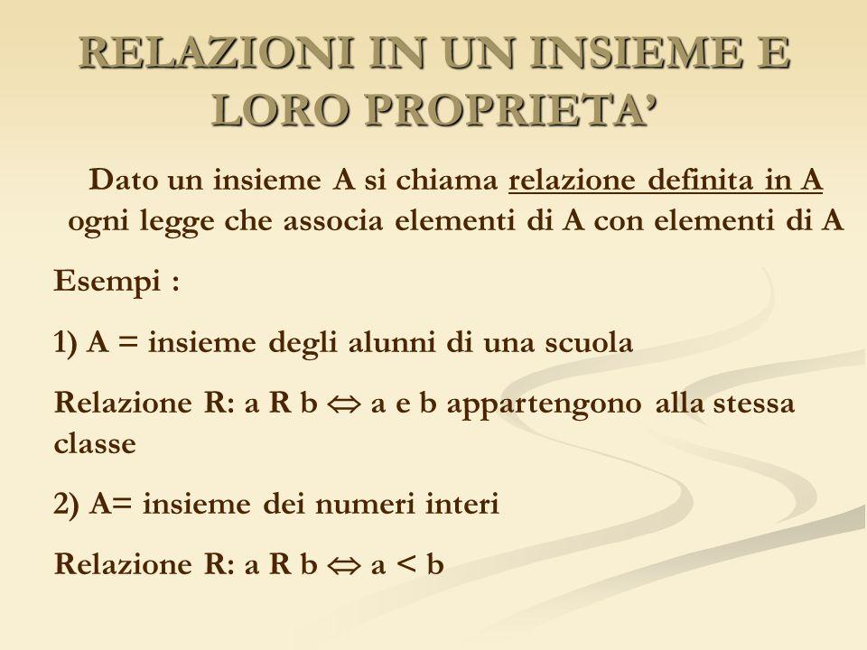 RELAZIONI IN UN INSIEME E LORO PROPRIETA Dato un insieme A si chiama relazione definita in A ogni legge che associa elementi di A con elementi di A Es