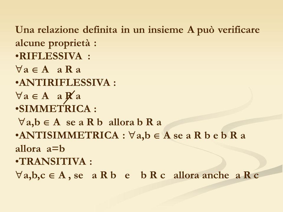 Una relazione definita in un insieme A può verificare alcune proprietà : RIFLESSIVA : a A a R a ANTIRIFLESSIVA : a A a R a SIMMETRICA : a,b A se a R b