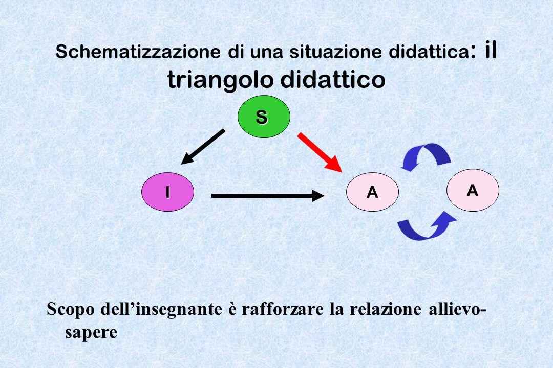 Schematizzazione di una situazione didattica : il triangolo didattico Scopo dellinsegnante è rafforzare la relazione allievo- sapere IA S A