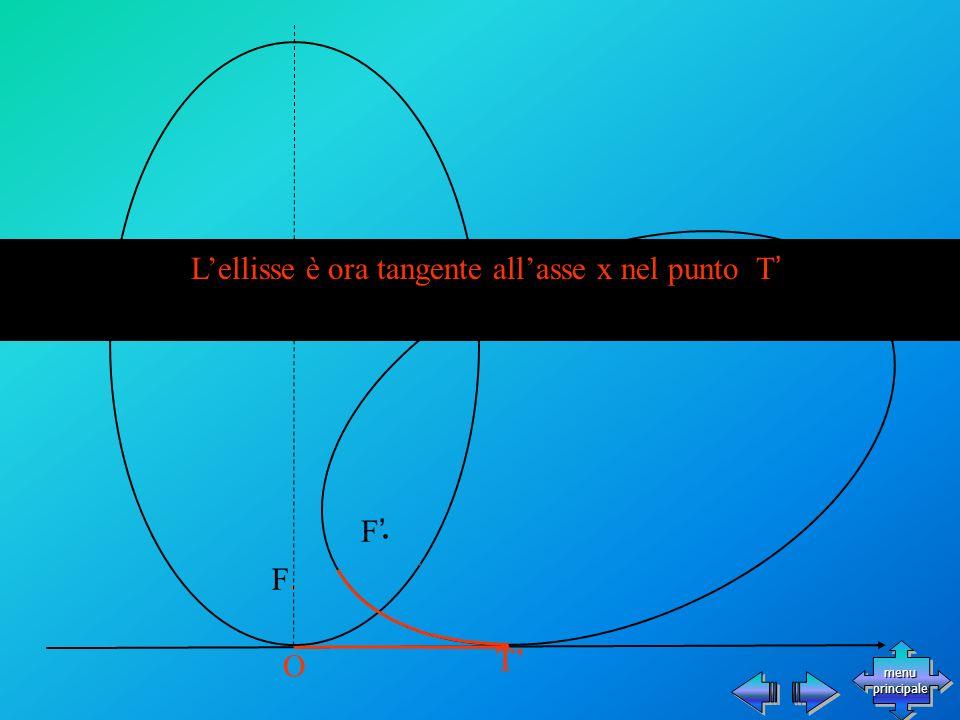 T F F O Lellisse è ora tangente allasse x nel punto T T menu principale menu principale