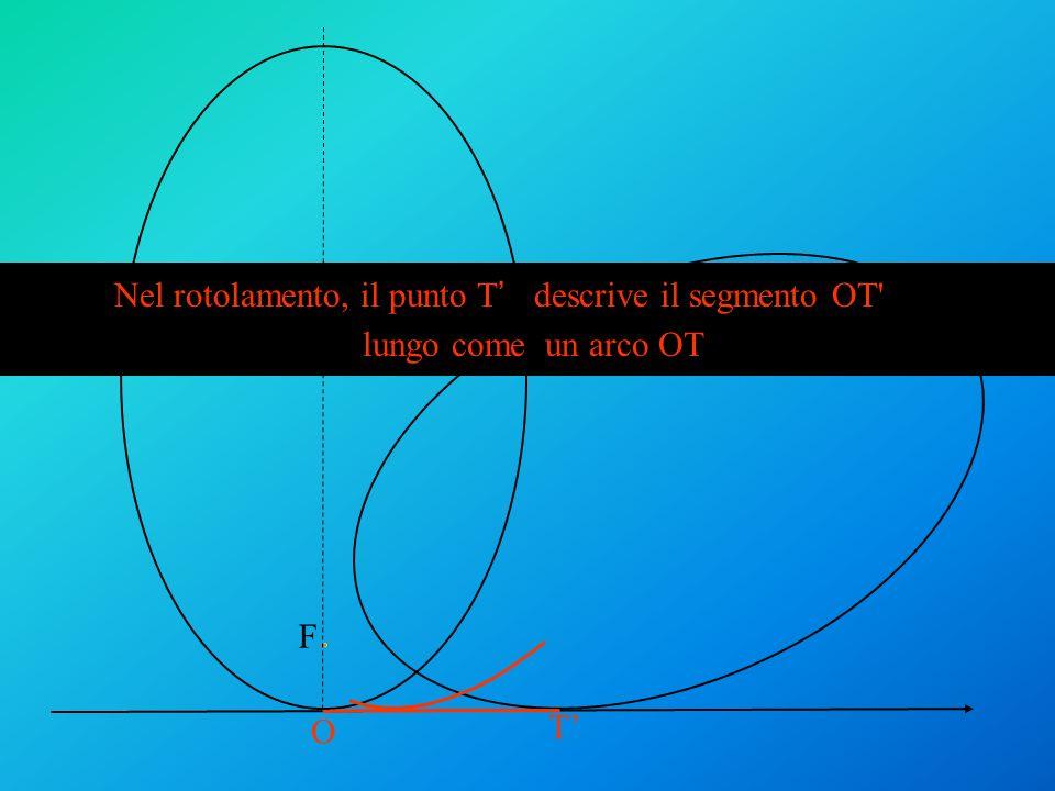 T F O Nel rotolamento, il punto T descrive il segmento OT lungo come larco OP lungo come un arco OT