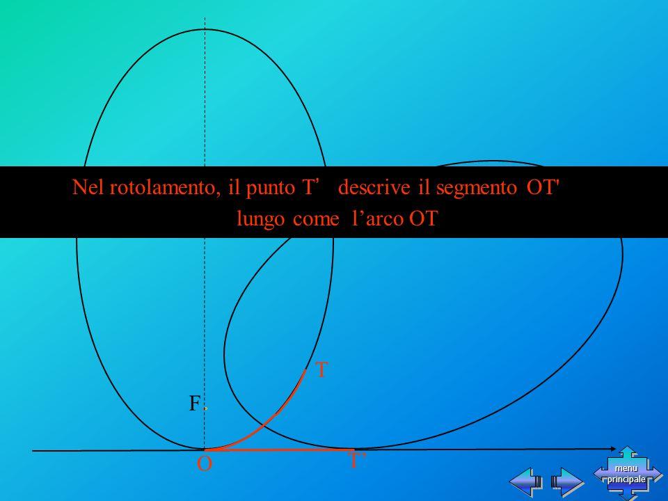 T F O Nel rotolamento, il punto T descrive il segmento OT lungo come larco OP lungo come larco OT T menu principale menu principale