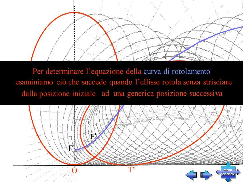 F F T O Per determinare lequazione della curva di rotolamento esaminiamo ciò che succede quando lellisse rotola senza strisciare dalla posizione iniziale ad una generica posizione successiva menu principale menu principale