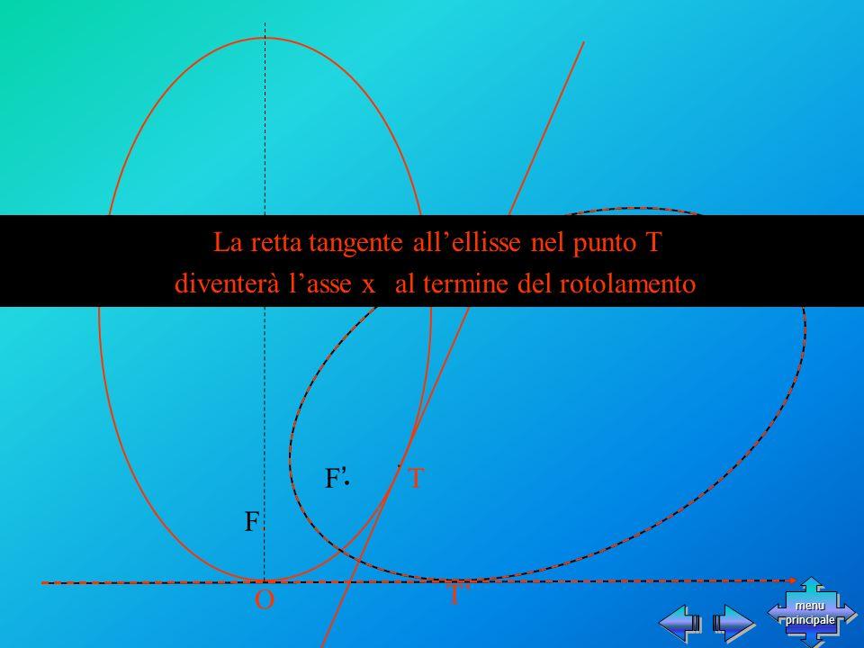 T T F F O La retta tangente allellisse nel punto T diventerà lasse x al termine del rotolamento menu principale menu principale