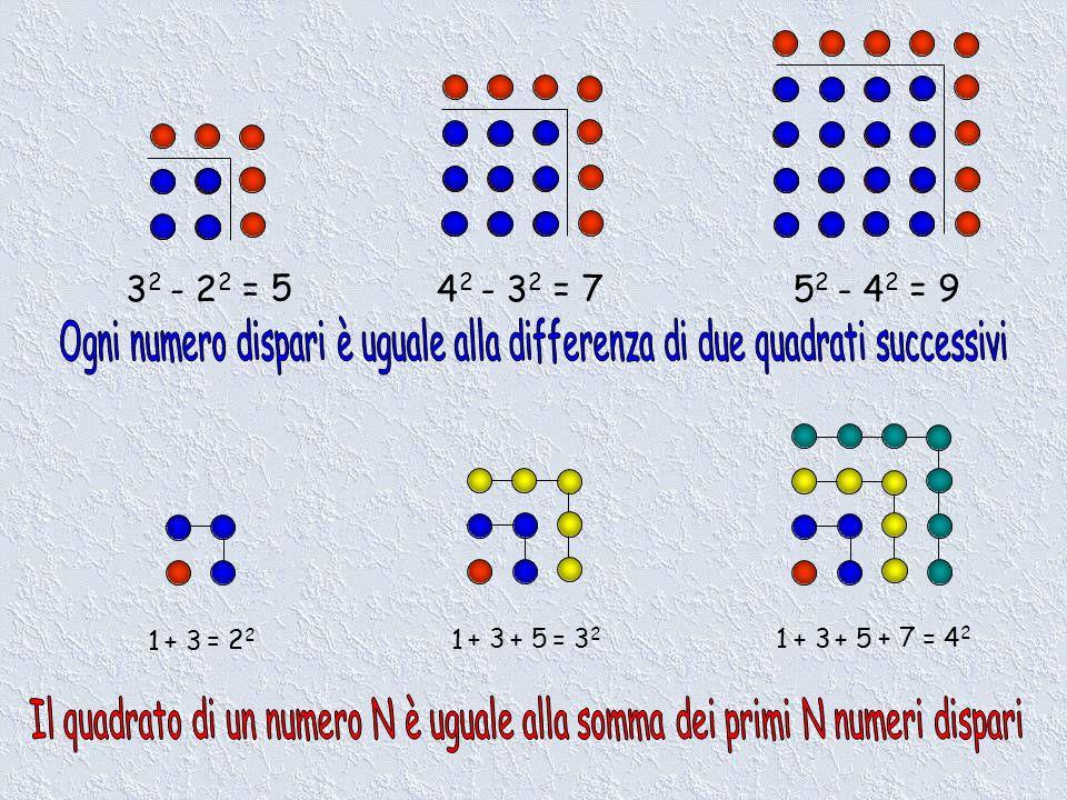 5252 - 4 2 = 9 4242 - 3 2 = 7 3232 - 2 2 = 5 1+ 3 = 2 2 1 + 3= 3 2 + 5 1 + 3 = 4 2 + 5 + 7