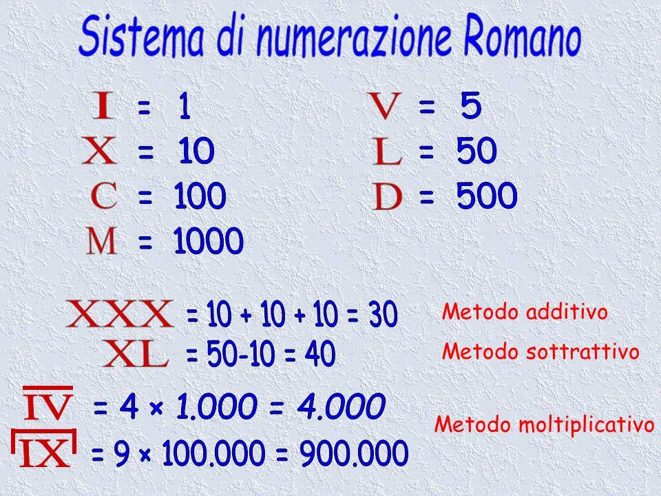 Metodo additivo Metodo sottrattivo Metodo moltiplicativo
