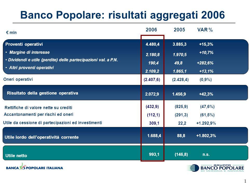 1 Banco Popolare: risultati aggregati 2006 mln Oneri operativi Risultato della gestione operativa Utile netto Utile lordo delloperatività corrente VAR % +15,3% (0,9%) +42,3% +1.802,3% (47,6%) n.s.