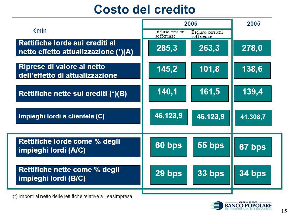 14 229,1 Totale riprese (B) XXXX = = 319.8 302.0 Totale lordo (A) Riprese lorde su crediti deteriorati 138,6 Rettifiche lorde sui crediti deteriorati 256,5 72,9 Rettifiche nette sui crediti (A-B) Rettifiche nette sui crediti (i) 2005 145,2 99,8 2006 Rettifiche lorde per effetto attualizzazione 23,3 34,6 Riprese lorde per effetto attualizzazione 89,8 74,8 Rettifiche lorde su crediti in bonis 22,2 42,0 mln Rettifiche lorde su garanzie, impegni,… 0 2,3 Riprese lorde su crediti in bonis 0 0 Riprese nette su garanzie, impegni,… 0,7 0 (i) Incluse rettifiche su garanzie e impegni 240,9 220,0