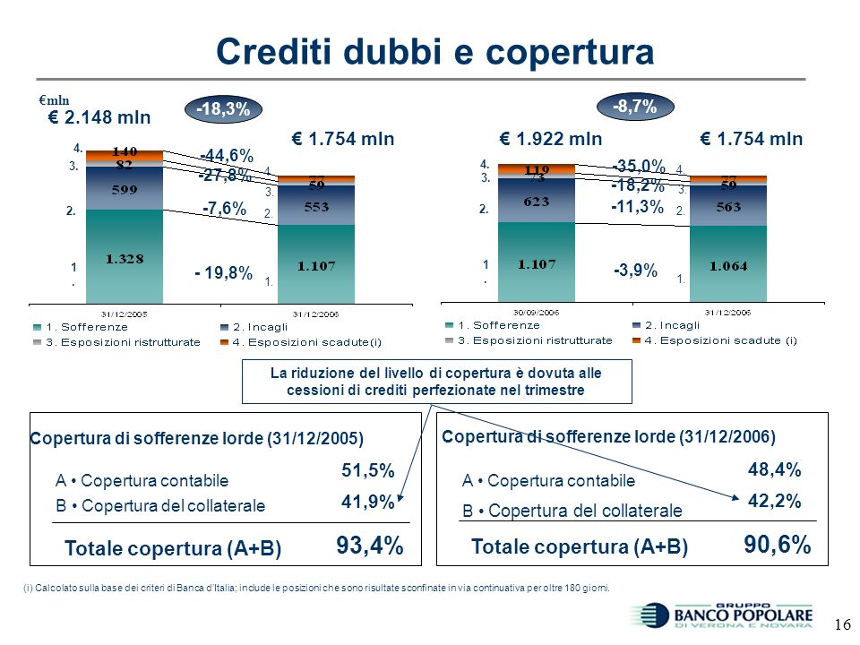 15 Riprese di valore al netto delleffetto di attualizzazione 138,6 Rettifiche lorde sui crediti al netto effetto attualizzazione (*)(A) 278,0 139,4 67 bps 34 bps Rettifiche lorde come % degli impieghi lordi (A/C) Rettifiche nette come % degli impieghi lordi (B/C) Rettifiche nette sui crediti (*)(B) Costo del credito 2005 145,2 285,3 140,1 60 bps 29 bps (*) Importi al netto delle rettifiche relative a Leasimpresa Impieghi lordi a clientela (C) 41.308,7 46.123,9 mln 101,8 263,3 161,5 55 bps 33 bps 2006 46.123,9 Incluso cessioni sofferenze Escluso cessioni sofferenze