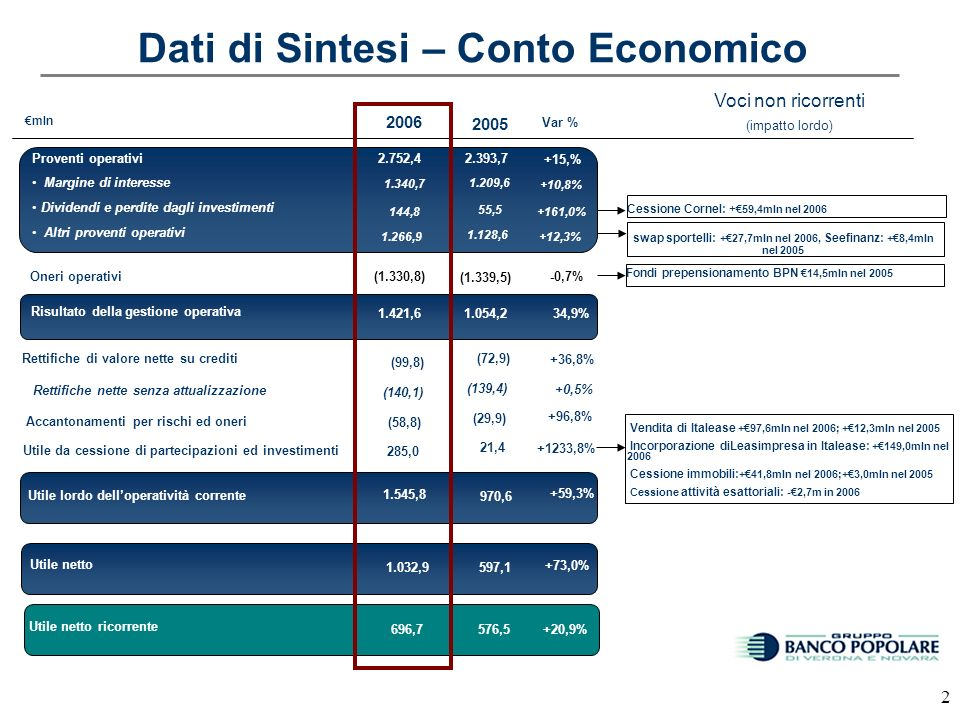 12 Raccolta indiretta: ripartizione dei fondi comuni, GPF e GPM Redditività media della raccolta indiretta (i) (i) Include prodotti strutturati retail 2005 81bps -3.1% 31/12/2005=25,627mln30/09/2006=24,550mln 9MESI 2006 83 bps 31/12/2006=24,866mln 2006 1.