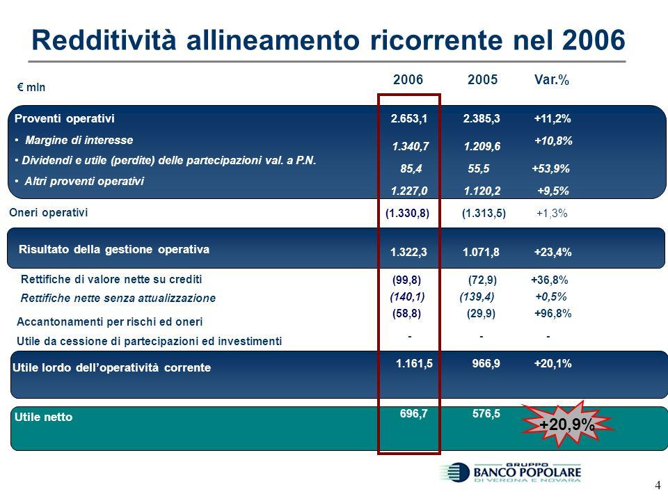 3 * I dati del 2005 includono gli effetti delle dismissioni di assets nel 2006 DATA in /00020062005 PF*Var% 840.100758.18910,80% 75.23955.87134,7% 400.692316.70326,52% 181.691213.825-15,03% 230.315140.69063,70% Totale Ricavi Operativi - 97.058156.091n.s.