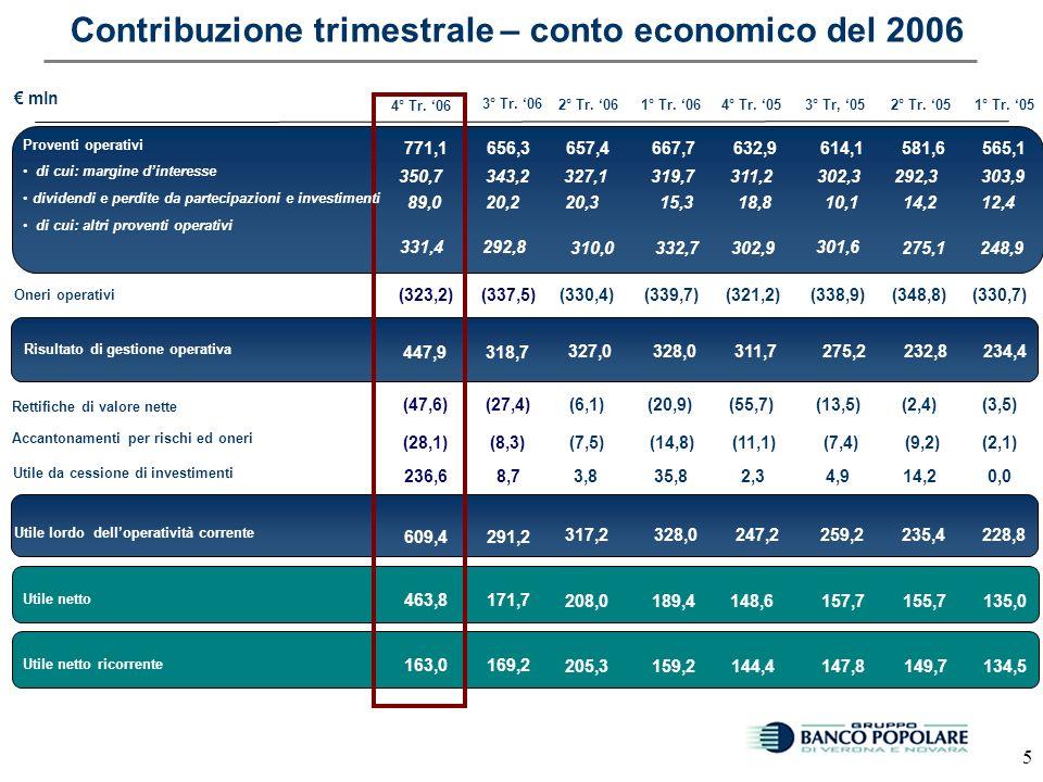 4 Redditività allineamento ricorrente nel 2006 mln Oneri operativi Risultato della gestione operativa Utile netto Utile lordo delloperatività corrente Var.% +11,2% +1,3% +23,4% +20,1% +36,8% +10,8% +9,5% 2005 +96,8% 2.385,3 (1.313,5) 1.071,8 966,9 (72,9) 576,5 1.209,6 1.120,2 (29,9) +0,5% (139,4) Accantonamenti per rischi ed oneri Proventi operativi Margine di interesse Dividendi e utile (perdite) delle partecipazioni val.