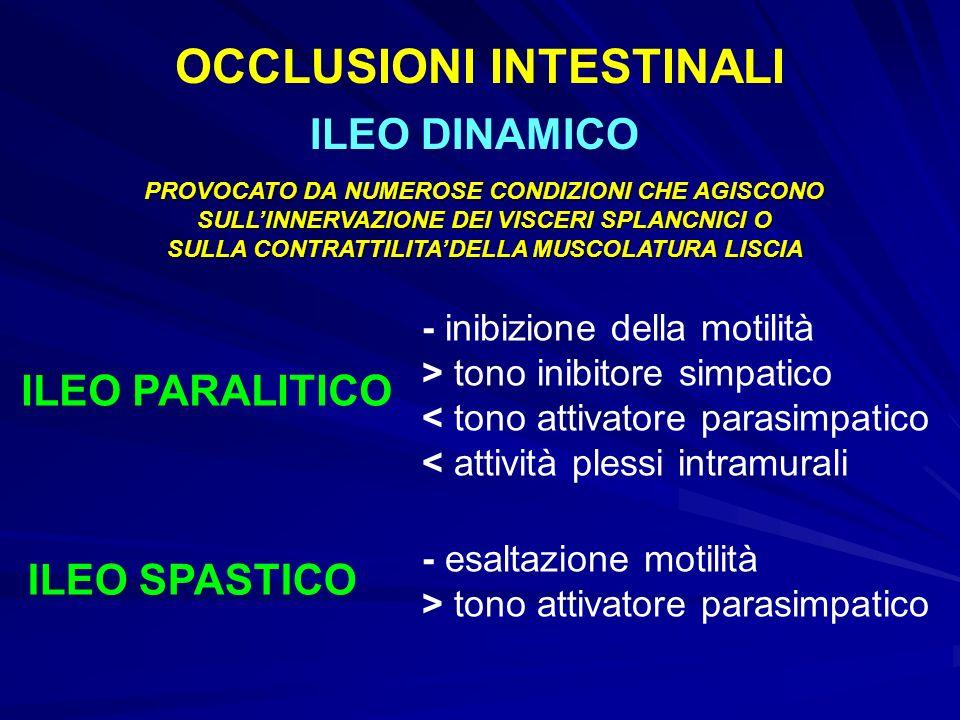 OCCLUSIONI INTESTINALI ILEO DINAMICO ILEO PARALITICO ILEO SPASTICO - inibizione della motilità > tono inibitore simpatico < tono attivatore parasimpatico < attività plessi intramurali - esaltazione motilità > tono attivatore parasimpatico PROVOCATO DA NUMEROSE CONDIZIONI CHE AGISCONO SULLINNERVAZIONE DEI VISCERI SPLANCNICI O SULLA CONTRATTILITADELLA MUSCOLATURA LISCIA