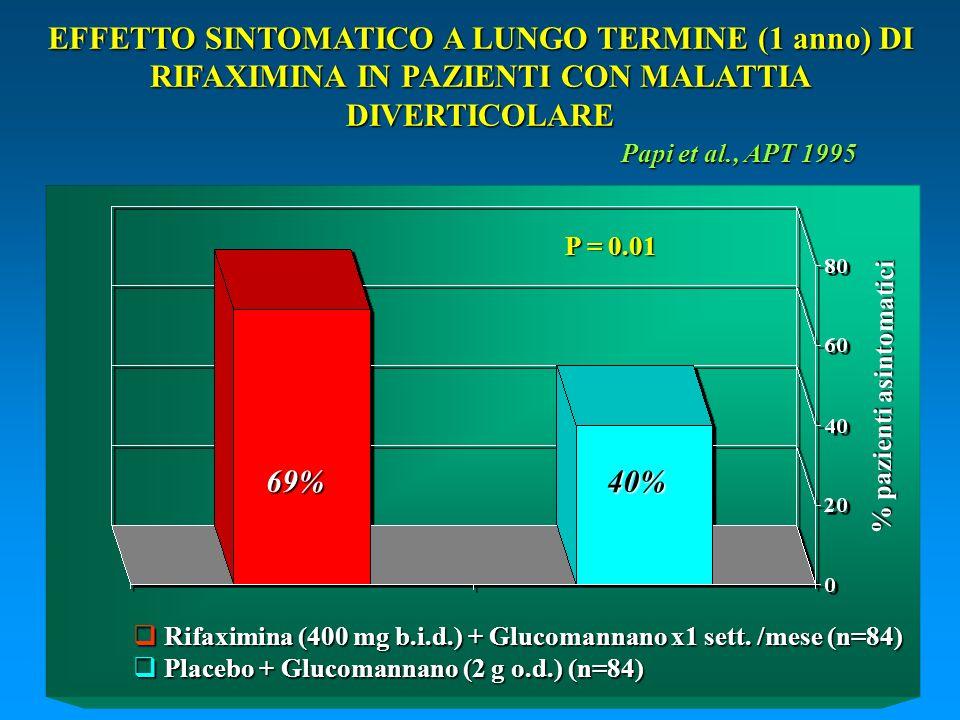 % pazienti asintomatici Rifaximina (400 mg b.i.d.) + Glucomannano x1 sett. /mese (n=84) Rifaximina (400 mg b.i.d.) + Glucomannano x1 sett. /mese (n=84